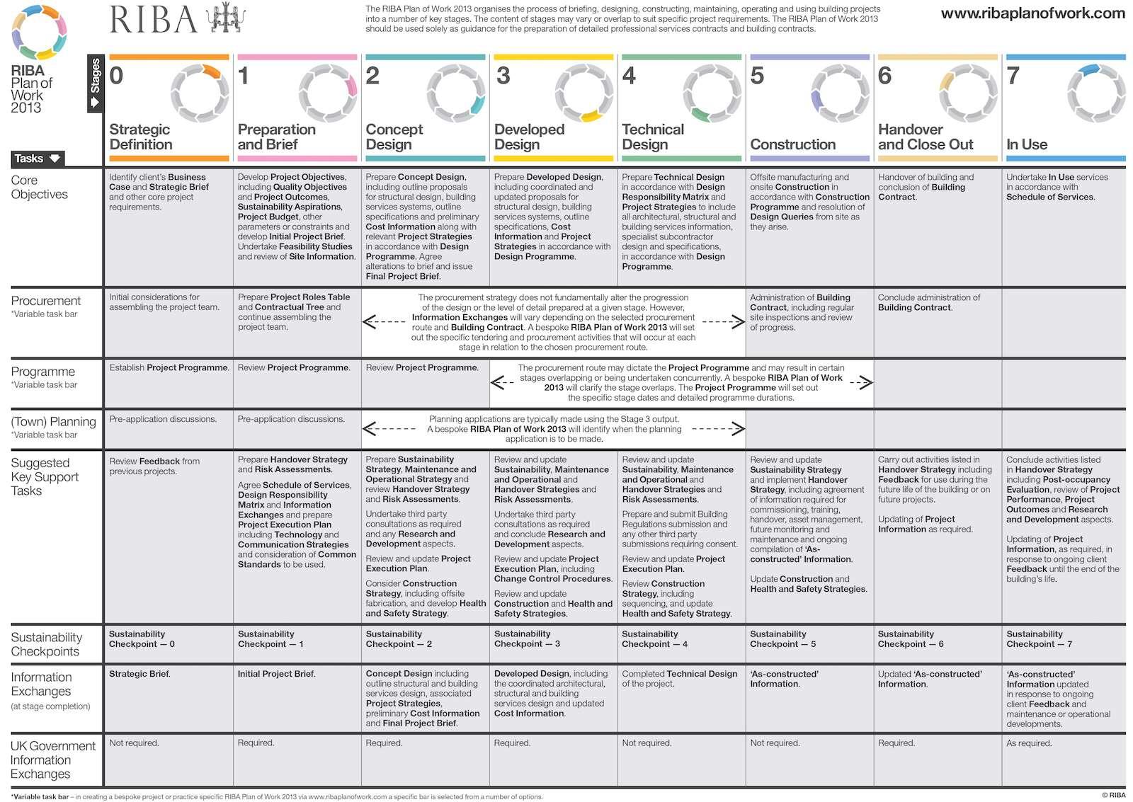 RIBA Plan of Work 2013 RIBA Workstages 0 6 | London